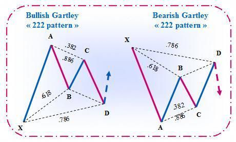 gartley222的圖片搜尋結果