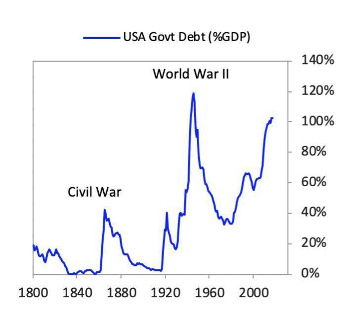Ray Dalio 重磅長文:疫情戰爭來臨時,經濟的運行機制