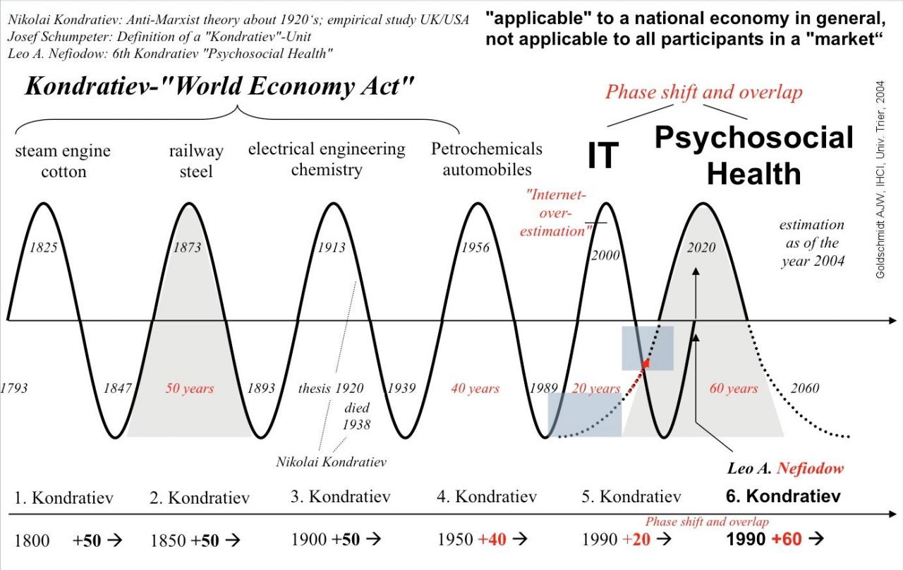 經濟周期的圖片搜尋結果