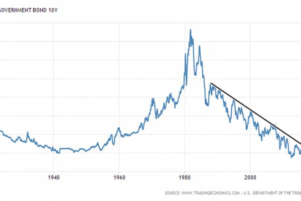 美國債息,美債三十五年周期,內房債,美債急升, 美國債息急升下如何活下去?, 小龍江恩研究社