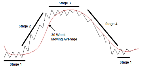 Weinstein stage analysis in chartmill | ChartMill.com