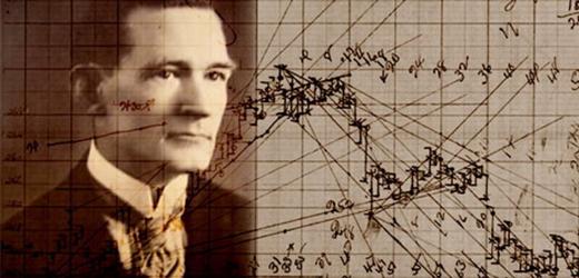 technical-analysis-William-Gann-square-of-nine-1