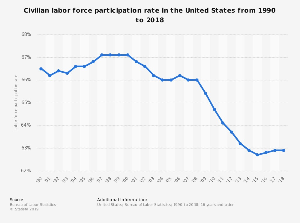 us employment participation rate 2018的圖片搜尋結果