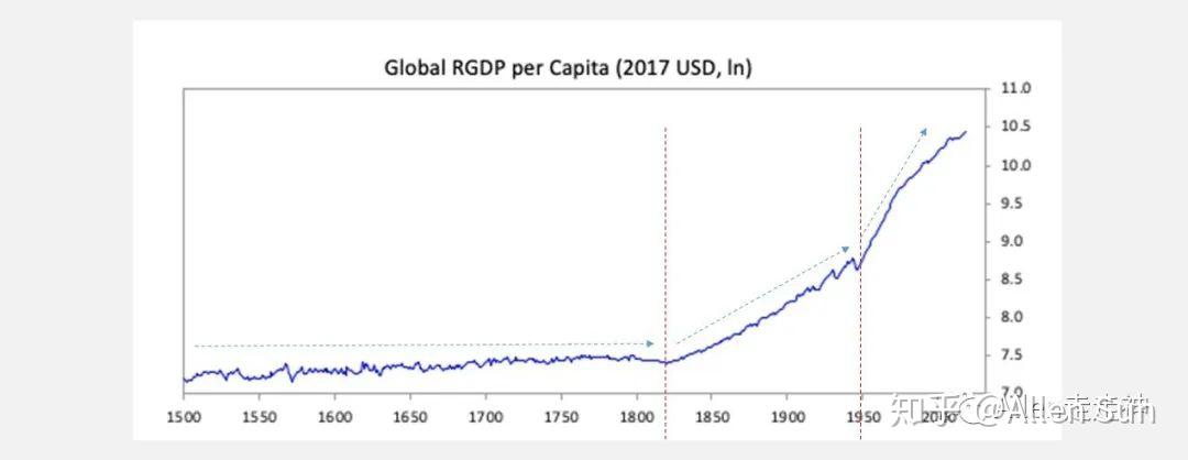 , 橋水基金Ray Dalio – The changing world order 秩序將變, 小龍江恩研究社