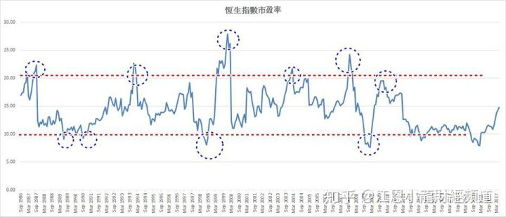 , [股市小白]恒生指數市盈率與炒底逃頂的啟示, 小龍江恩研究社