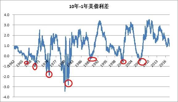 收益率曲綫,倒掛, 收益率曲綫倒掛現象解說, 小龍江恩研究社