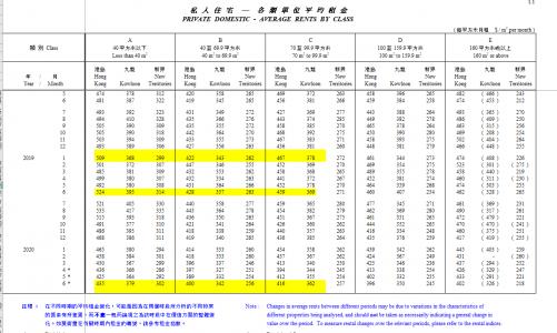 香港租金三年新低
