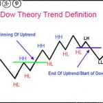 Dow Theory Higher High,Higher Lowe Mt4 Chart Pattern Click link ...