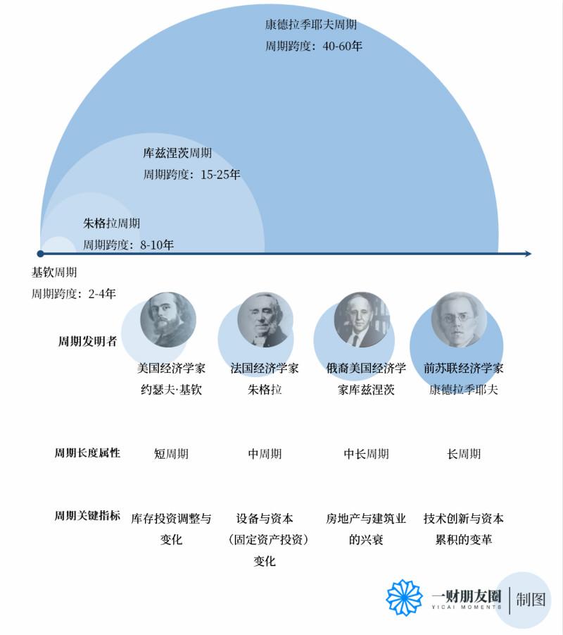 一财朋友圈·刘君明| 中国股市逃不出周期——江恩理论看A股