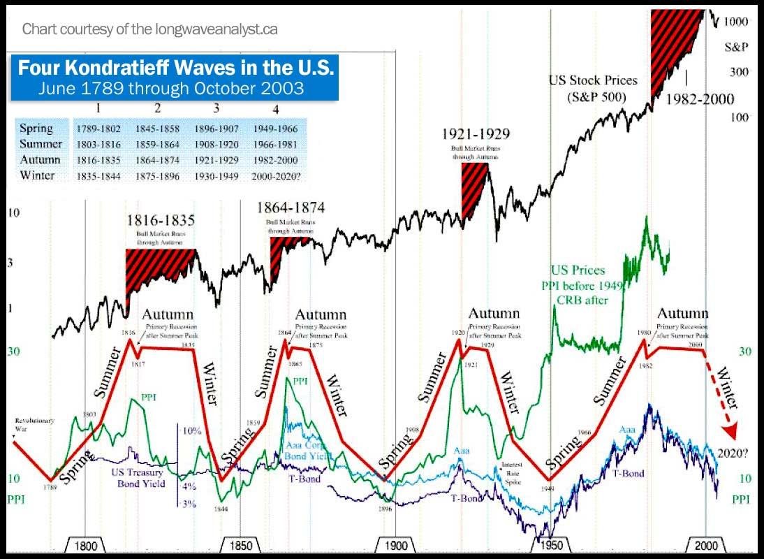 four-kondratieff-waves-1789-2003