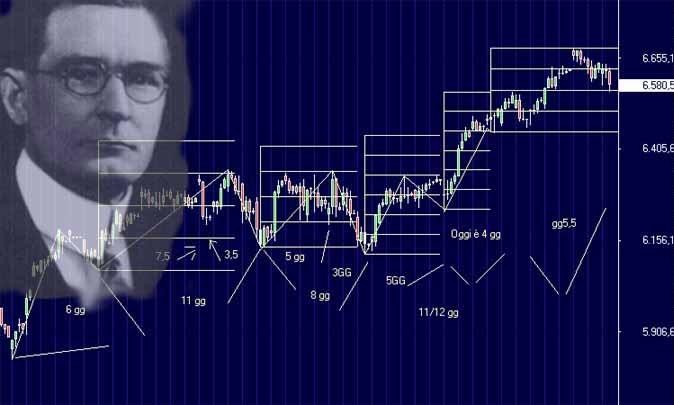 Rules: William D. Gann | Varchev Finance