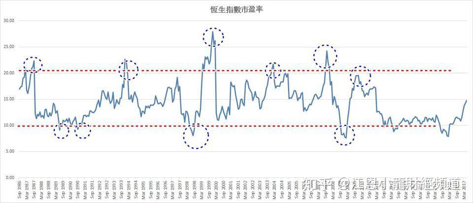 股市小白]恒生指数市盈率与炒底逃顶的启示- 知乎