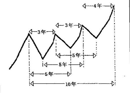 江恩周期理论之10年循环__赢家财富网