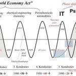 2020年康波新周期的开局 :低估值将成A股及H股亮点|康波周期|A股|H股-智通财经网