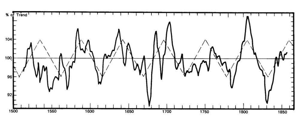 , 愛德華R·杜威周期循環分析, 小龍江恩研究社