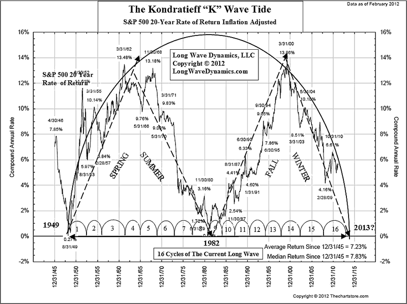 The Kondratieff K Wave Strikes Back, a multi-generation long wave debt cycle :: The Market Oracle ::