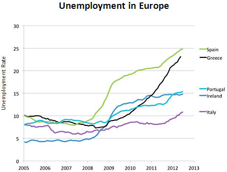 Chart of the Day No. 2: The Great Depression in Europe – Mother Jones