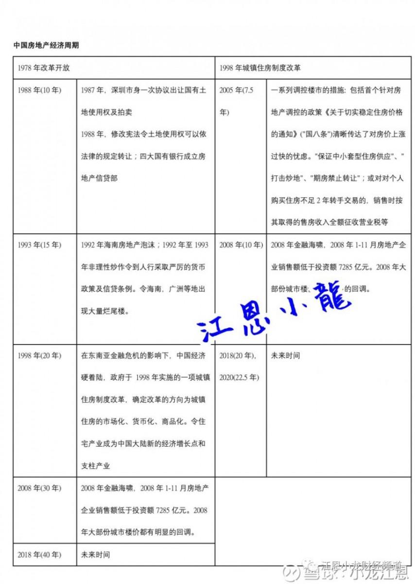 , 「江恩理論」分析內房經濟周期, 小龍江恩研究社