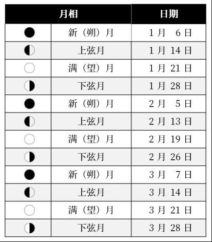 表1: 2019年1-3月的月相日期