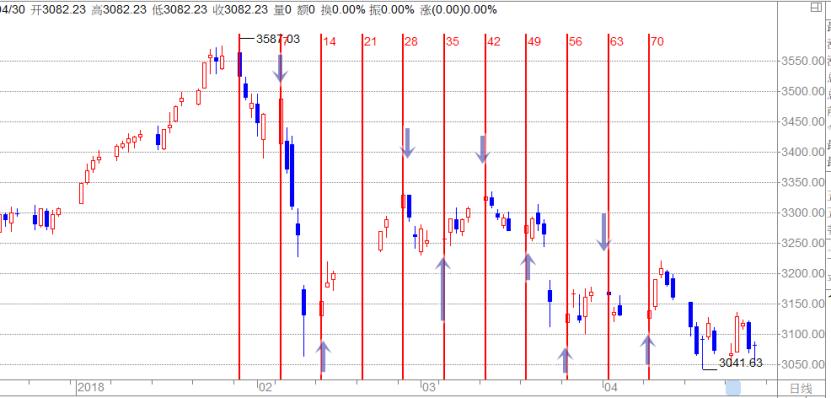 圖2:上證指數跟月相週期的關係:每7天變盤一次