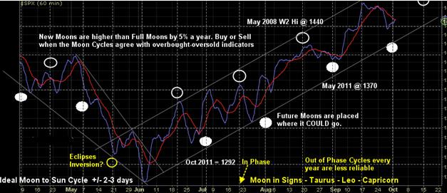 血月月食,股市,江恩周期,月亮跟股市,金融占星, [金融占星]血月月食大凶?月亮跟股市的江恩周期分析, 小龍江恩研究社