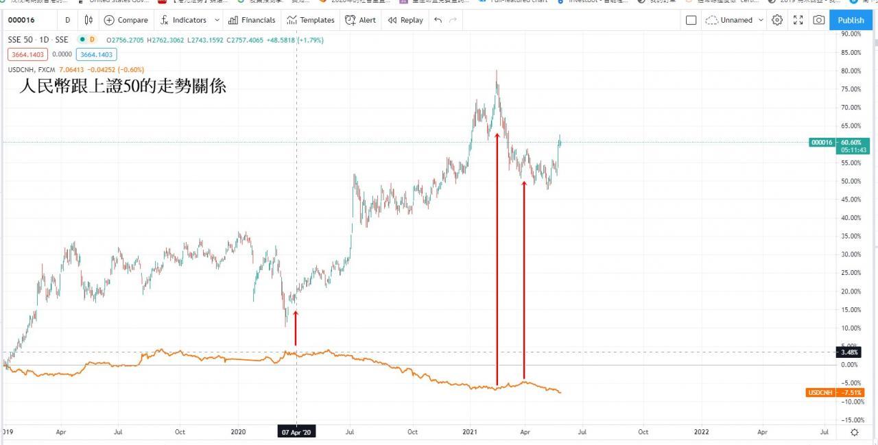 江恩分析,美國收水,上證50, [江恩分析]上證50股市周期似有壓力,美國收水在即?, 小龍江恩研究社