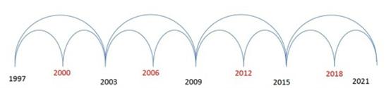 香港樓市周期, 從香港樓市周期分析樓市轉勢關鍵年!, 小龍江恩研究社