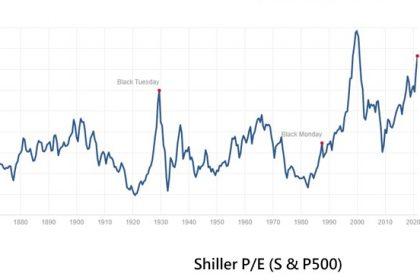 [股市泡沫]美國股市歷史上第二貴?貨幣緊縮M1增長大跌