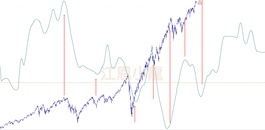 [江恩]美股會在收水下出現大跌嗎?